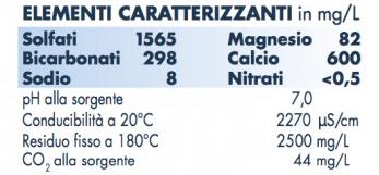 composizione acqua essenziale